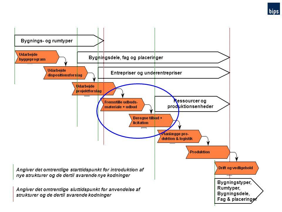 Bygningsdele, fag og placeringer Entrepriser og underentrepriser