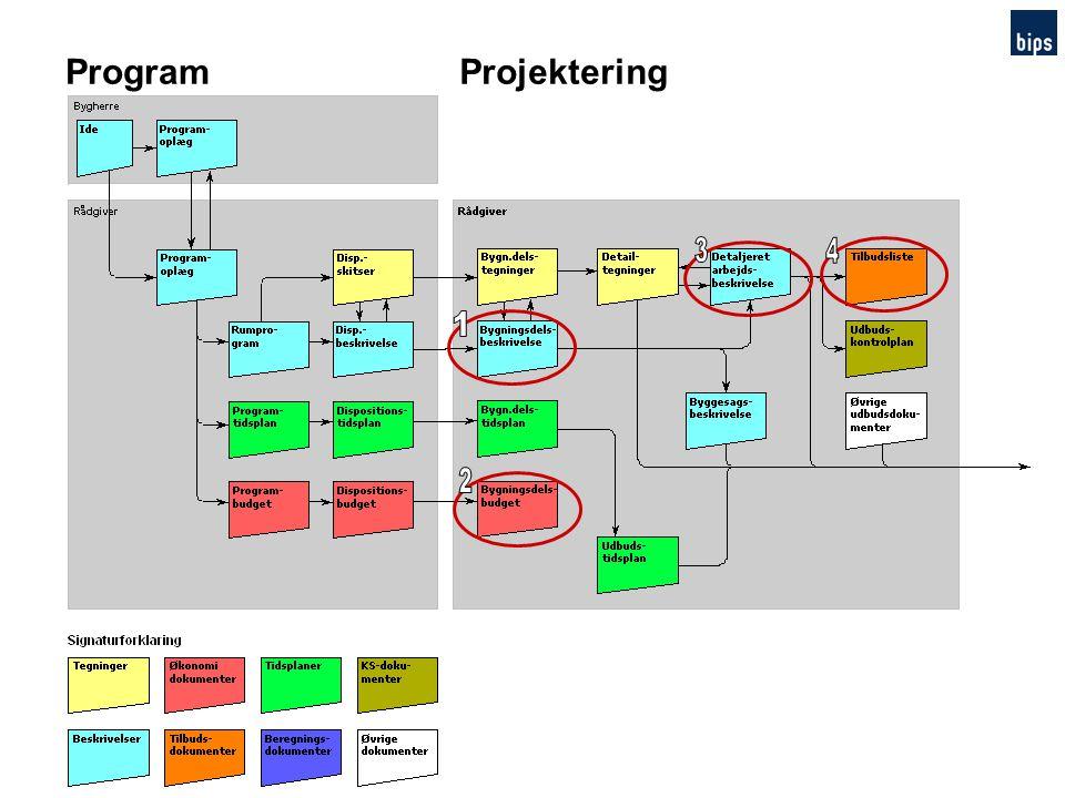 Program Projektering 3 4 1 2