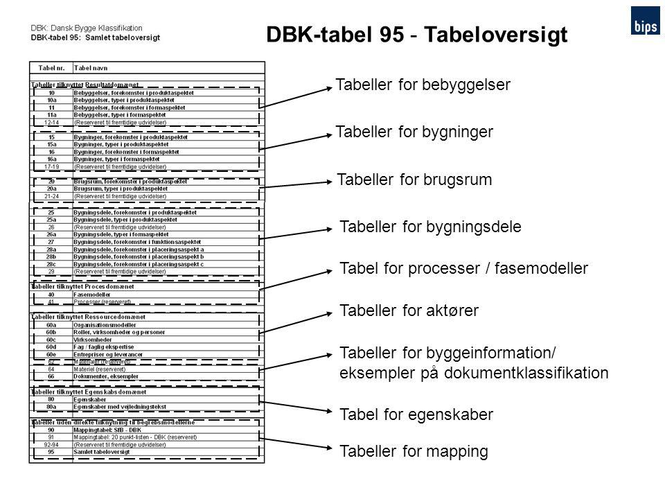 DBK-tabel 95 - Tabeloversigt