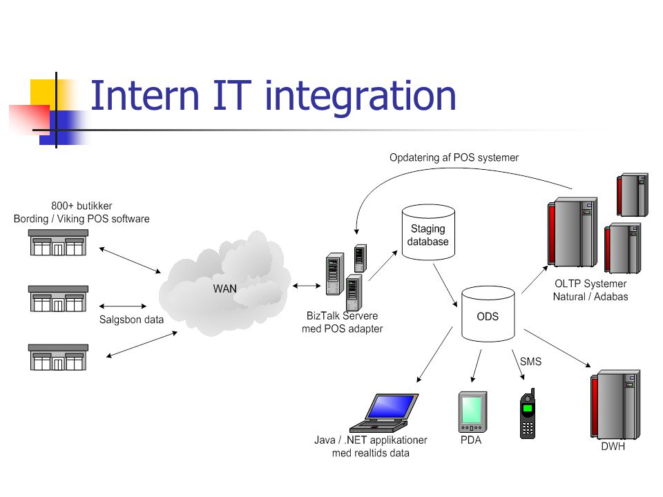Intern IT integration