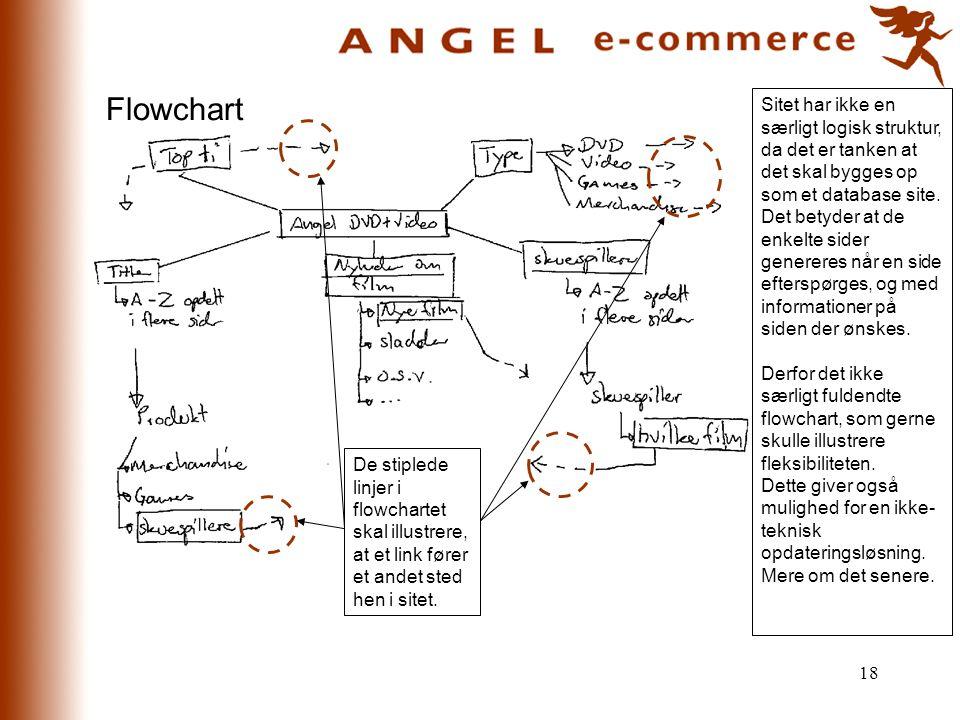 Flowchart Sitet har ikke en særligt logisk struktur, da det er tanken at det skal bygges op som et database site.