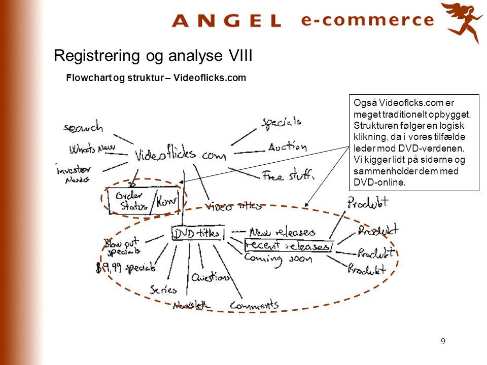 Registrering og analyse VIII