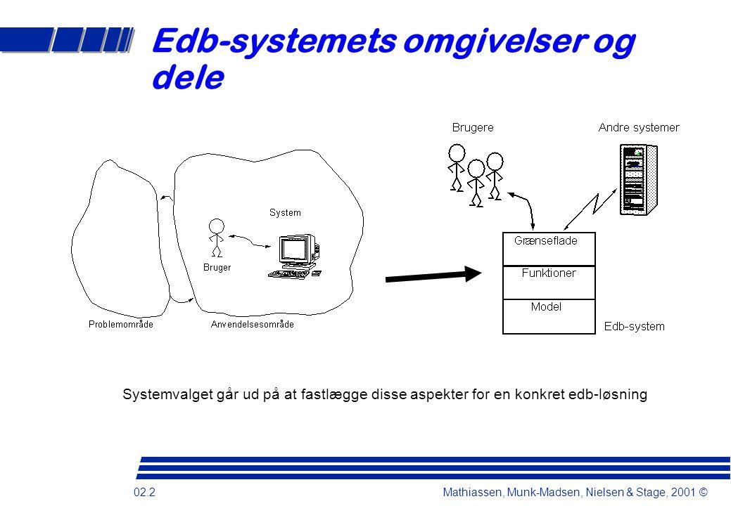 Edb-systemets omgivelser og dele