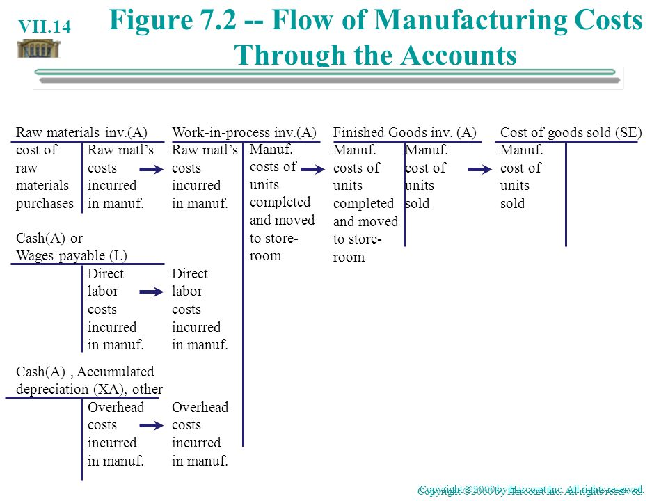 Figure Flow of Manufacturing Costs Through the Accounts
