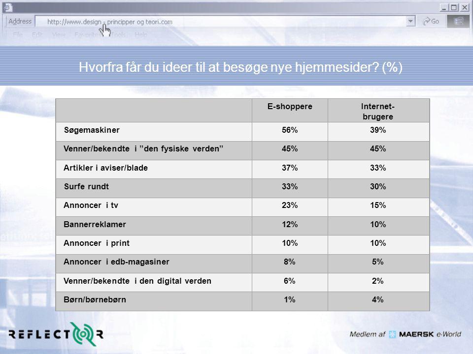 Hvorfra får du ideer til at besøge nye hjemmesider (%)