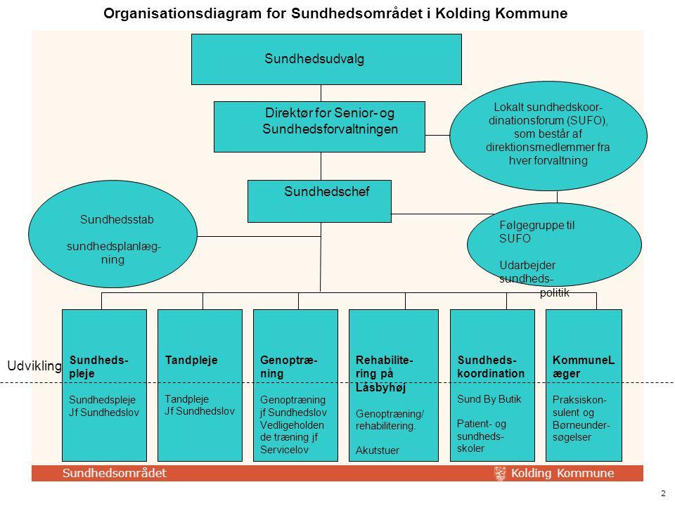 Organisationsdiagram for Sundhedsområdet i Kolding Kommune