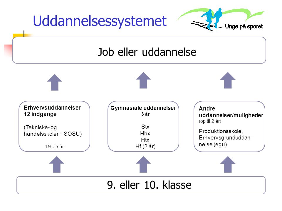 Uddannelsessystemet Job eller uddannelse 9. eller 10. klasse