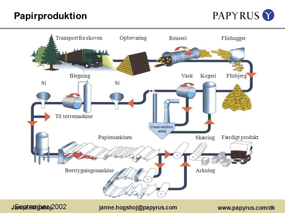 Papirproduktion September 2002 Transport fra skoven Opbevaring Renseri