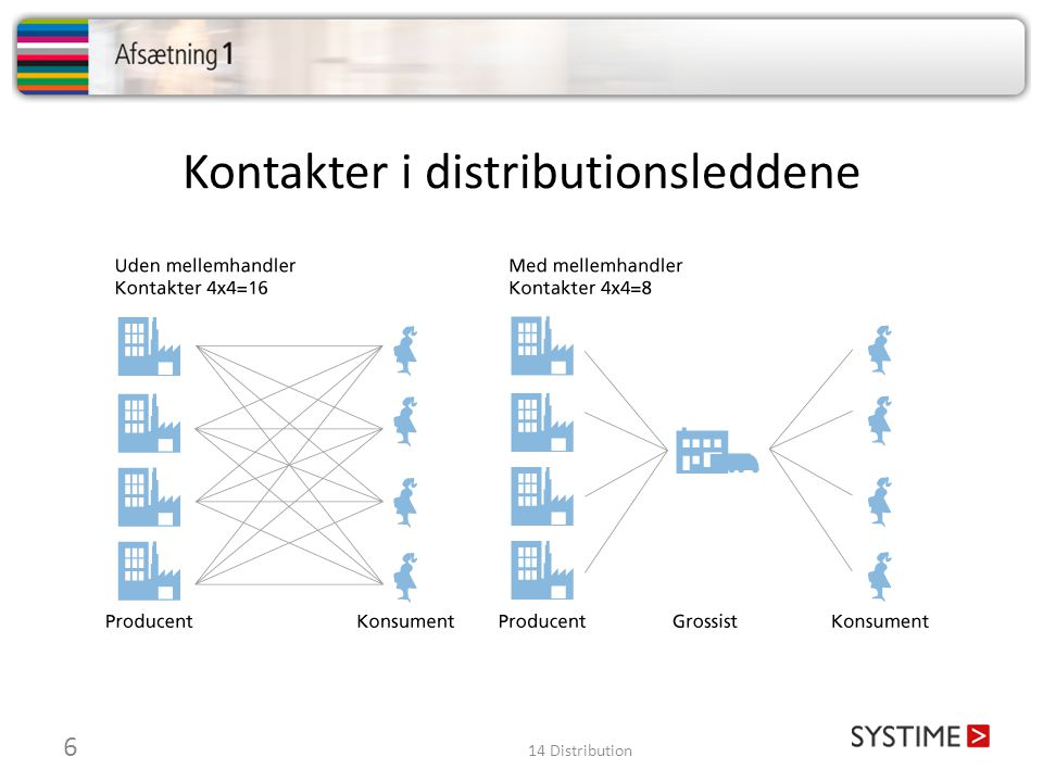 Kontakter i distributionsleddene