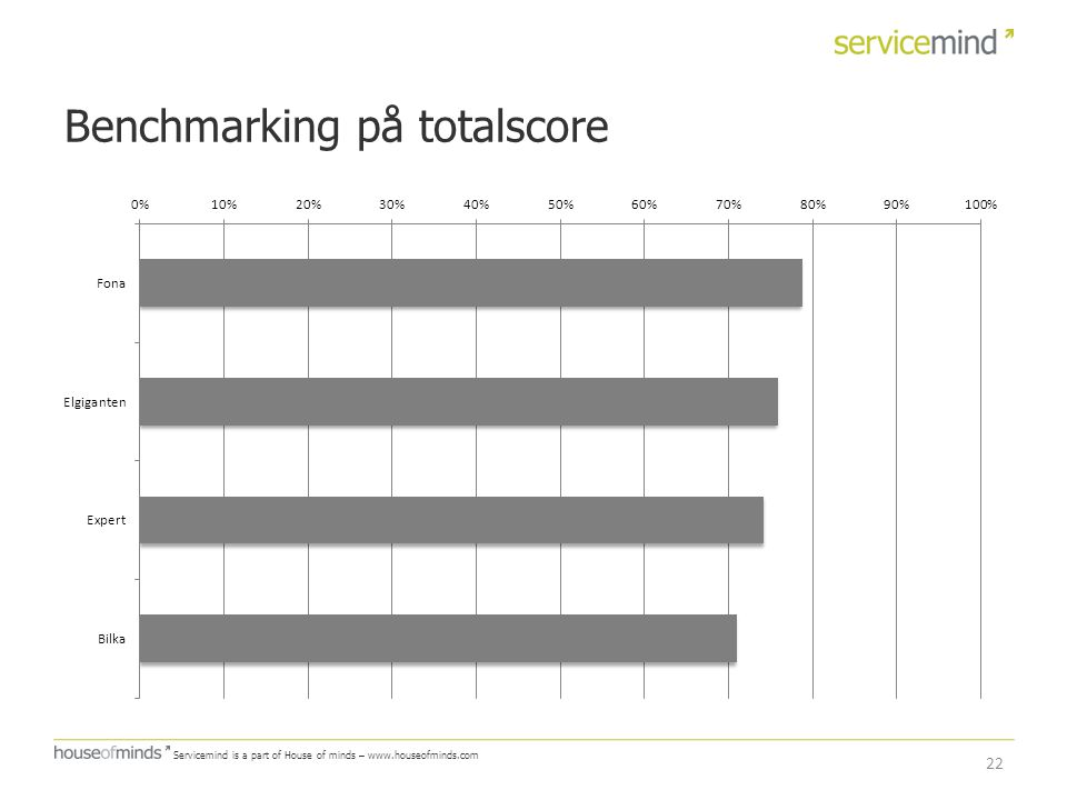 Benchmarking på totalscore