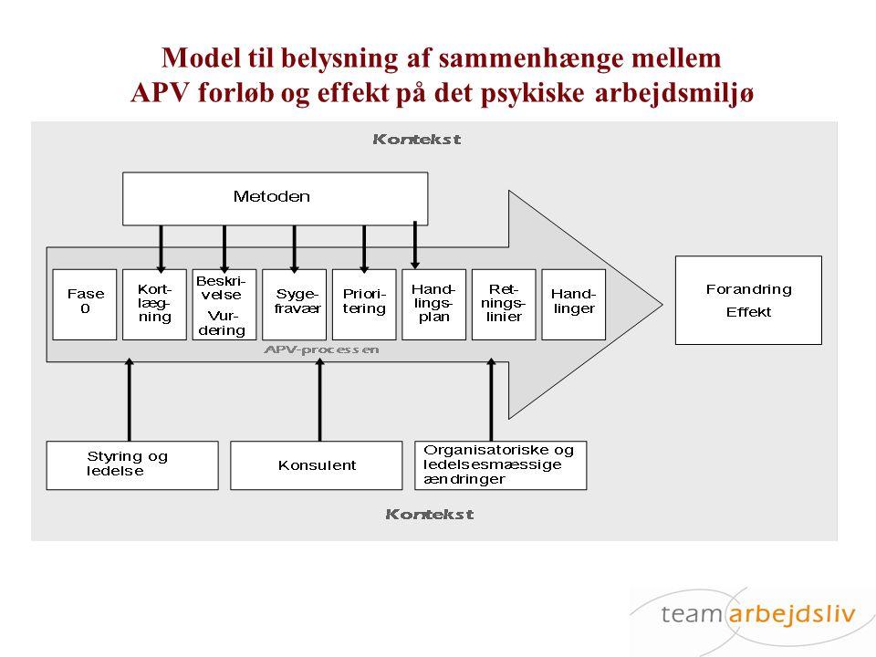 Model til belysning af sammenhænge mellem APV forløb og effekt på det psykiske arbejdsmiljø