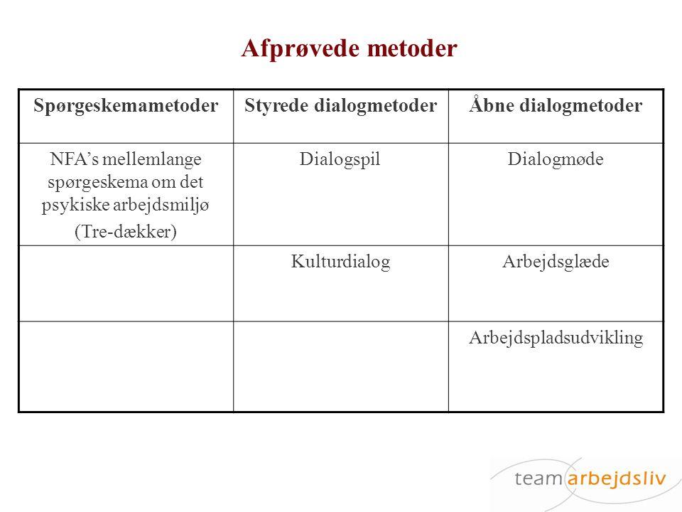 Styrede dialogmetoder