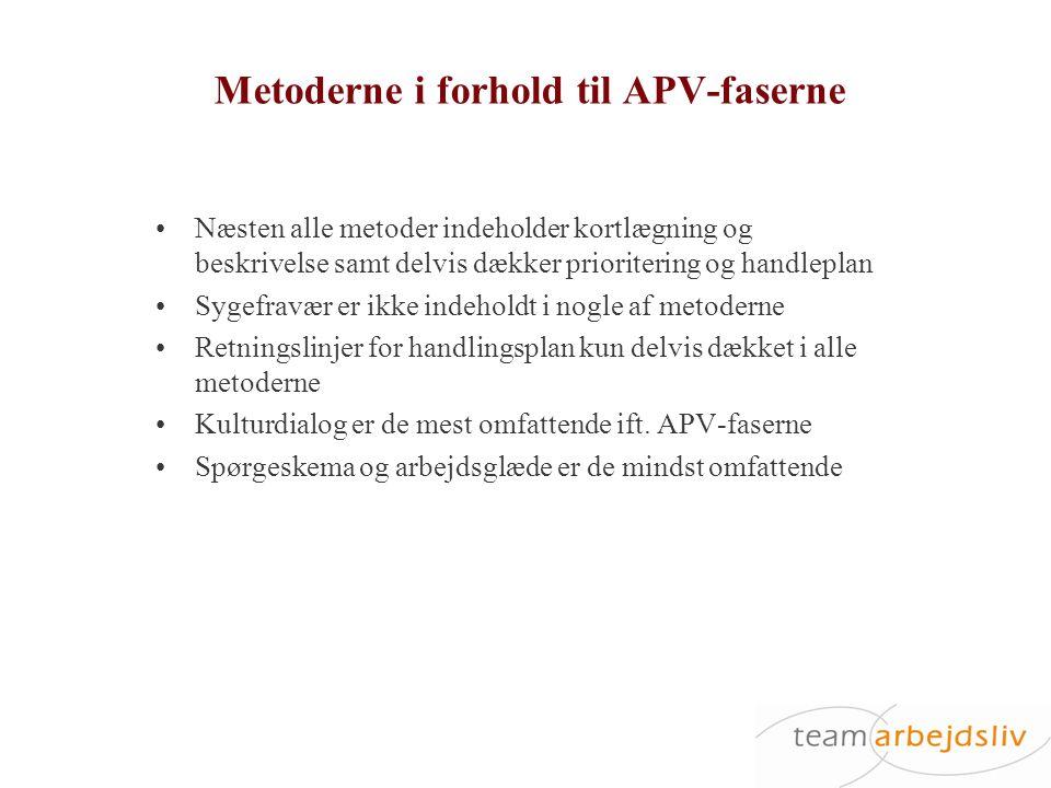 Metoderne i forhold til APV-faserne