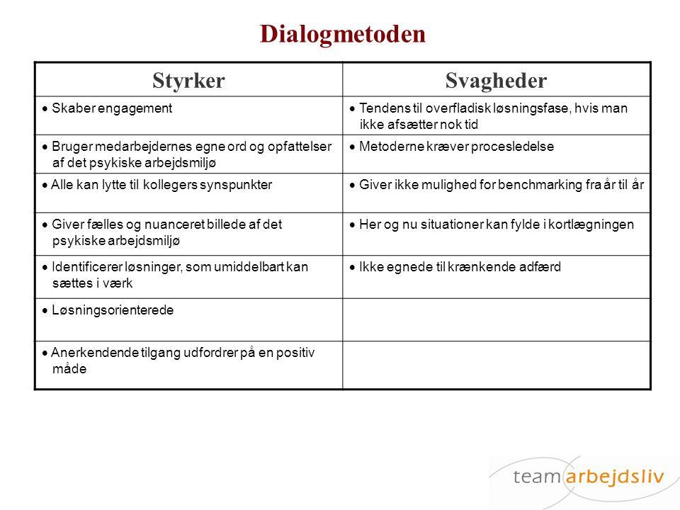 Dialogmetoden Styrker Svagheder Skaber engagement