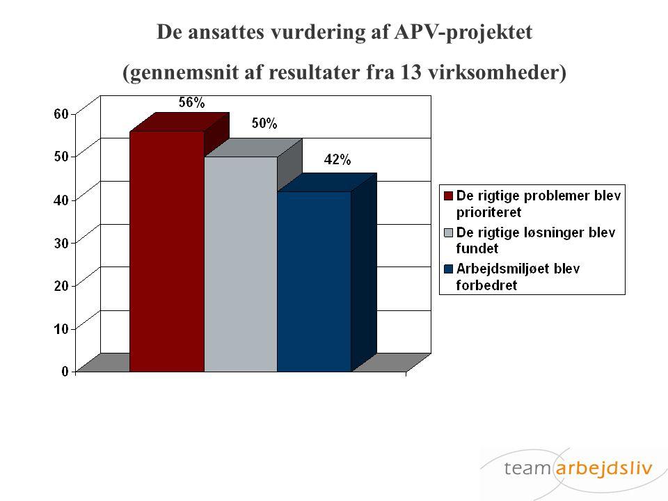De ansattes vurdering af APV-projektet