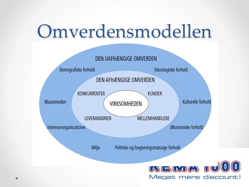 Omverdensmodellen