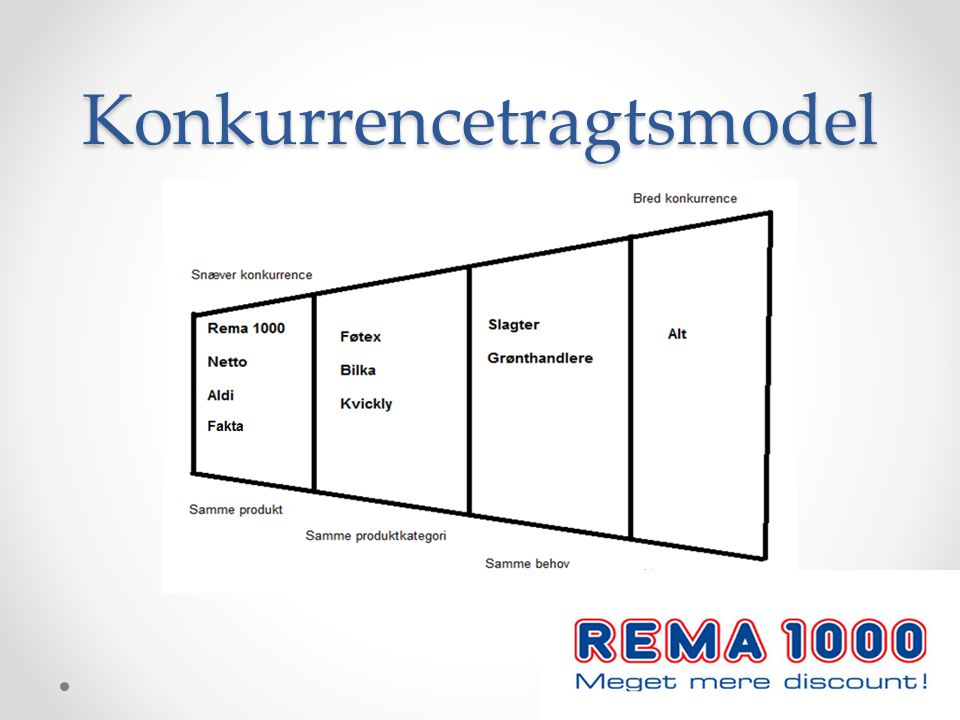 Konkurrencetragtsmodel