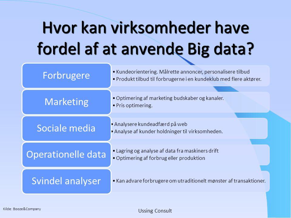 Hvor kan virksomheder have fordel af at anvende Big data
