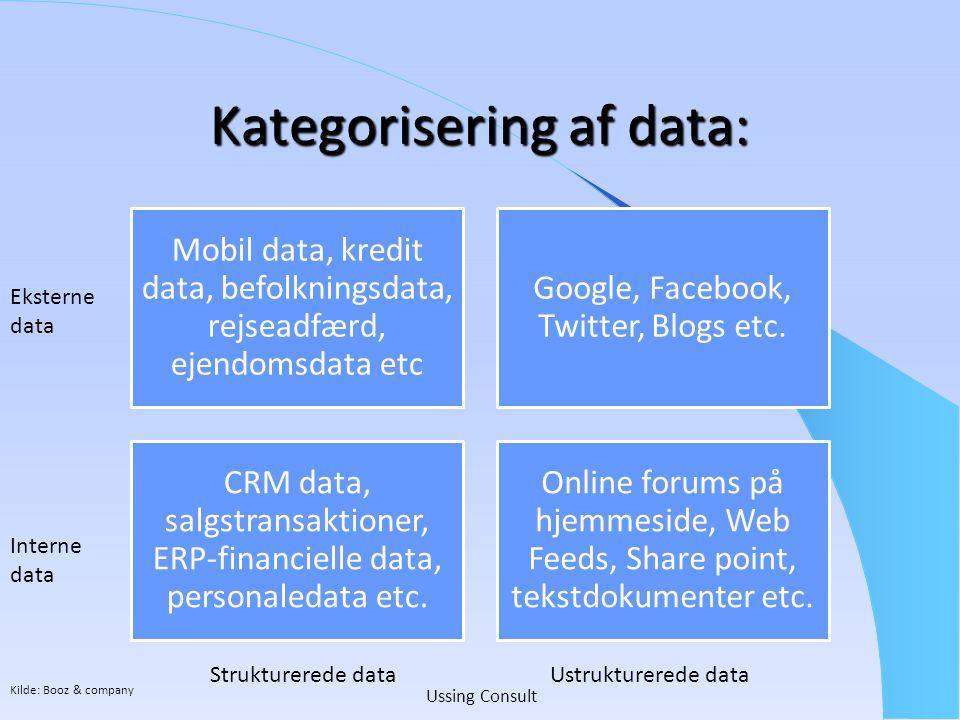 Kategorisering af data: