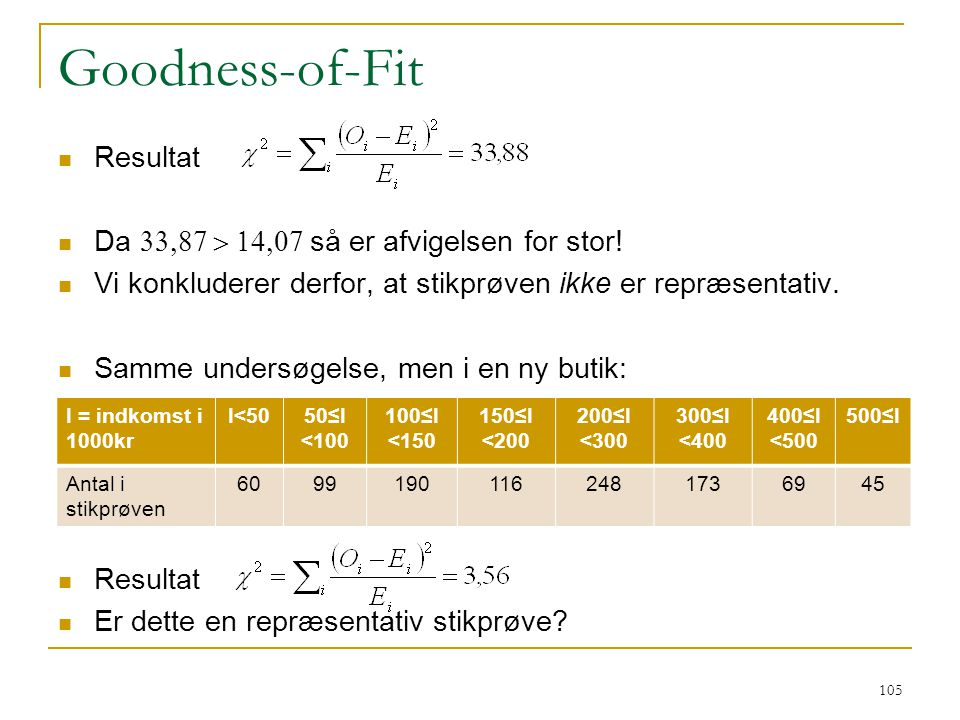 Goodness-of-Fit Resultat