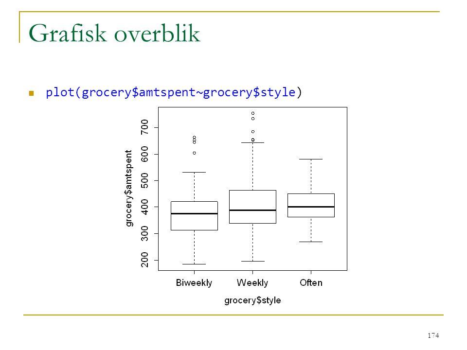 Grafisk overblik plot(grocery$amtspent~grocery$style)
