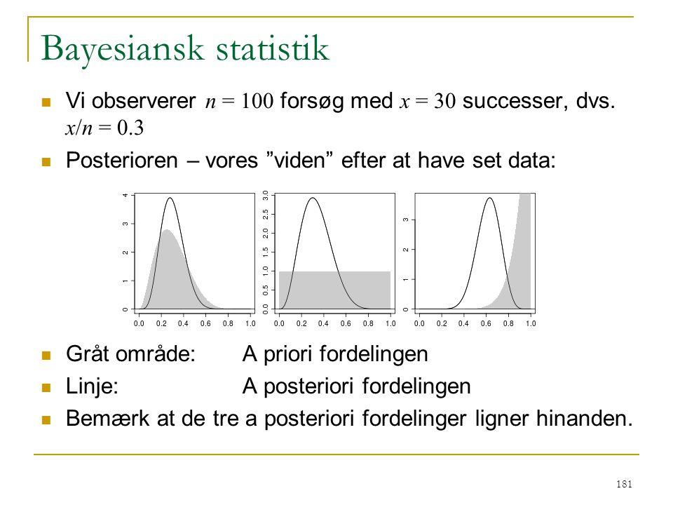 Bayesiansk statistik Vi observerer n = 100 forsøg med x = 30 successer, dvs. x/n = 0.3. Posterioren – vores viden efter at have set data: