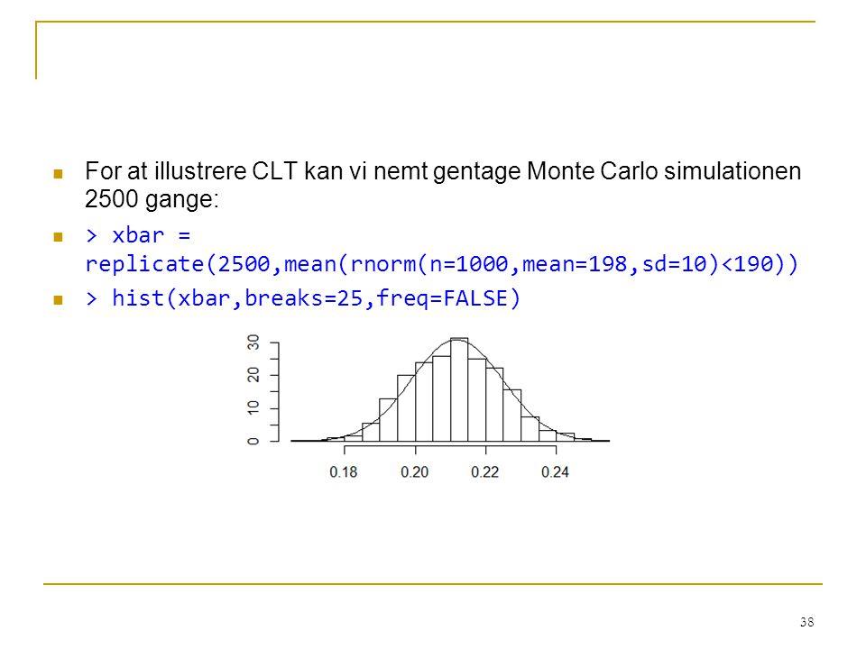 For at illustrere CLT kan vi nemt gentage Monte Carlo simulationen 2500 gange: