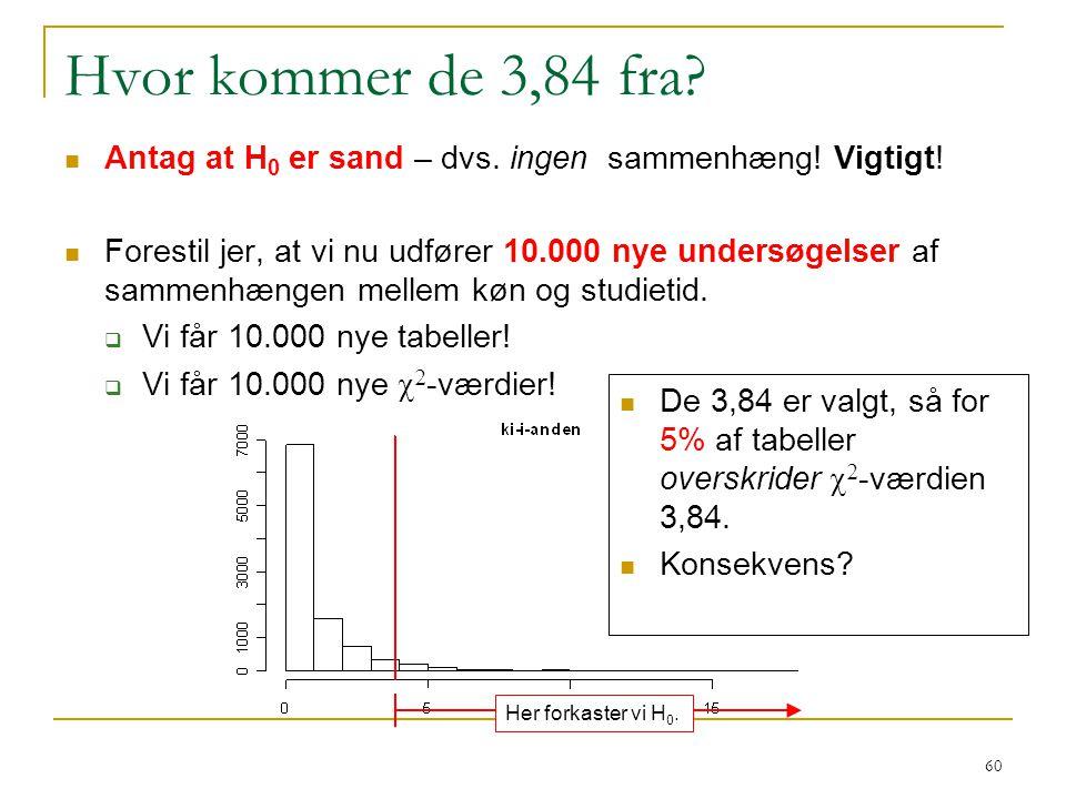 Hvor kommer de 3,84 fra Antag at H0 er sand – dvs. ingen sammenhæng! Vigtigt!