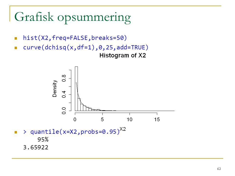 Grafisk opsummering hist(X2,freq=FALSE,breaks=50)
