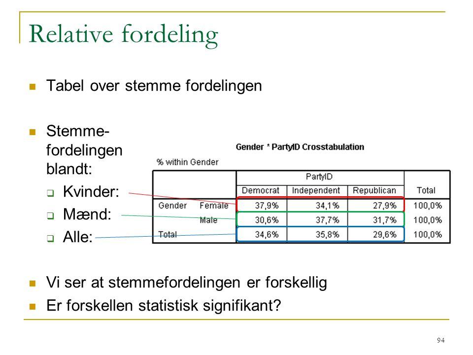 Relative fordeling Tabel over stemme fordelingen