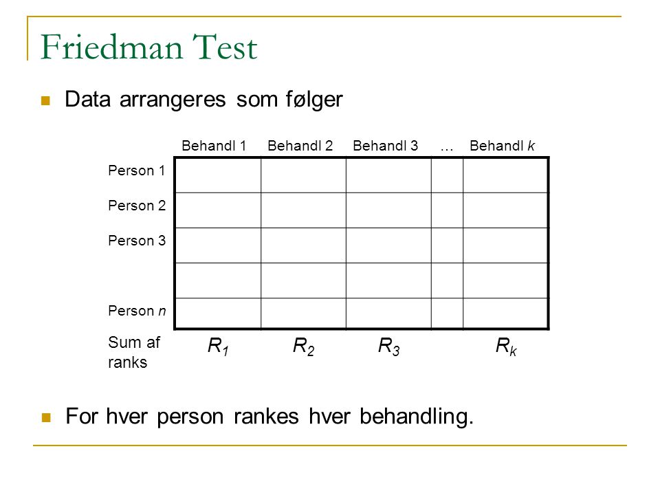 Friedman Test Data arrangeres som følger