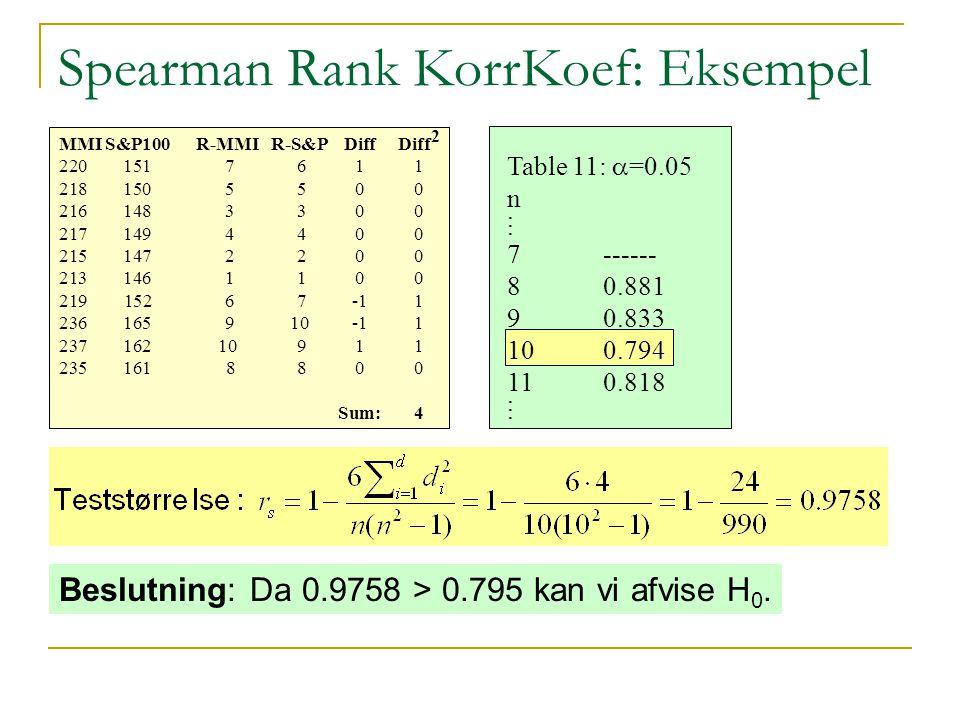 Spearman Rank KorrKoef: Eksempel