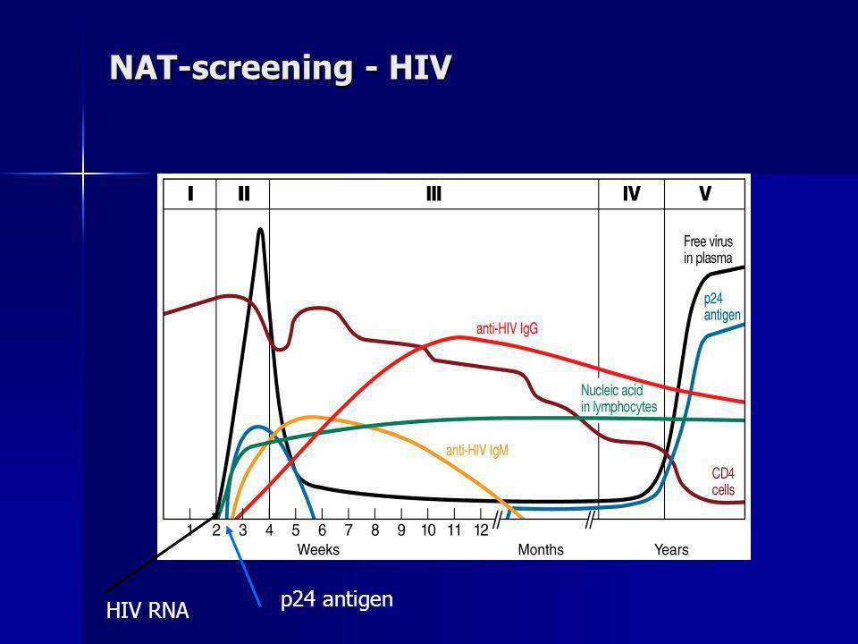 NAT-screening - HIV HIV RNA p24 antigen