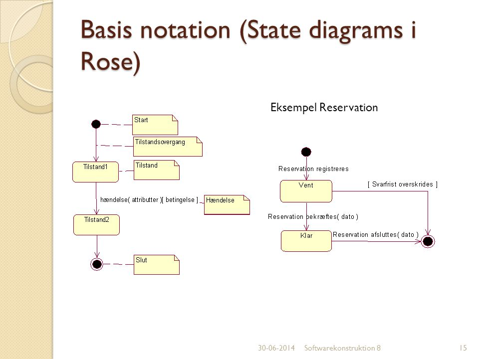 Basis notation (State diagrams i Rose)