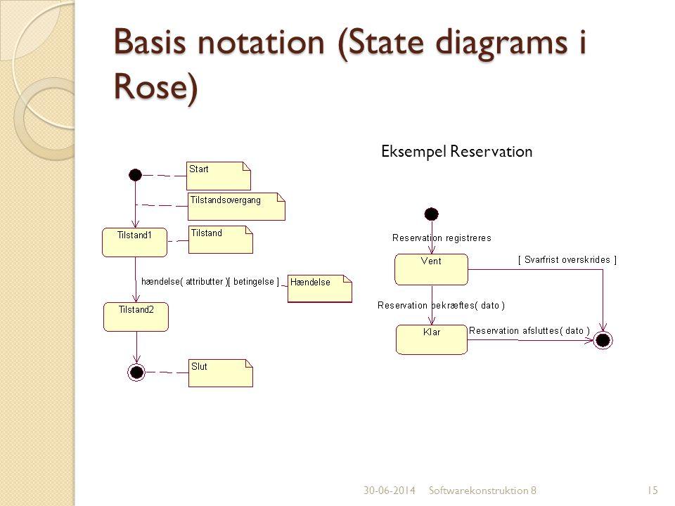 Basis notation (State diagrams i Rose)