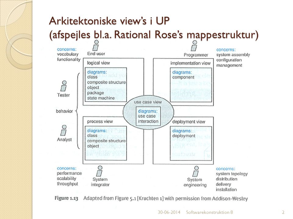 Arkitektoniske view's i UP (afspejles bl. a