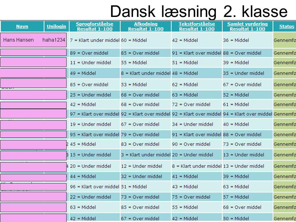 Dansk læsning 2. klasse Hans Hansen haha1234