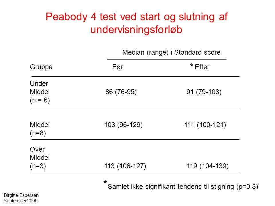 Peabody 4 test ved start og slutning af undervisningsforløb