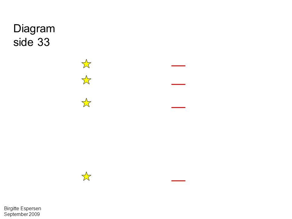 Diagram side 33 20 kategorier. 149 navneord 42 udsagnsord