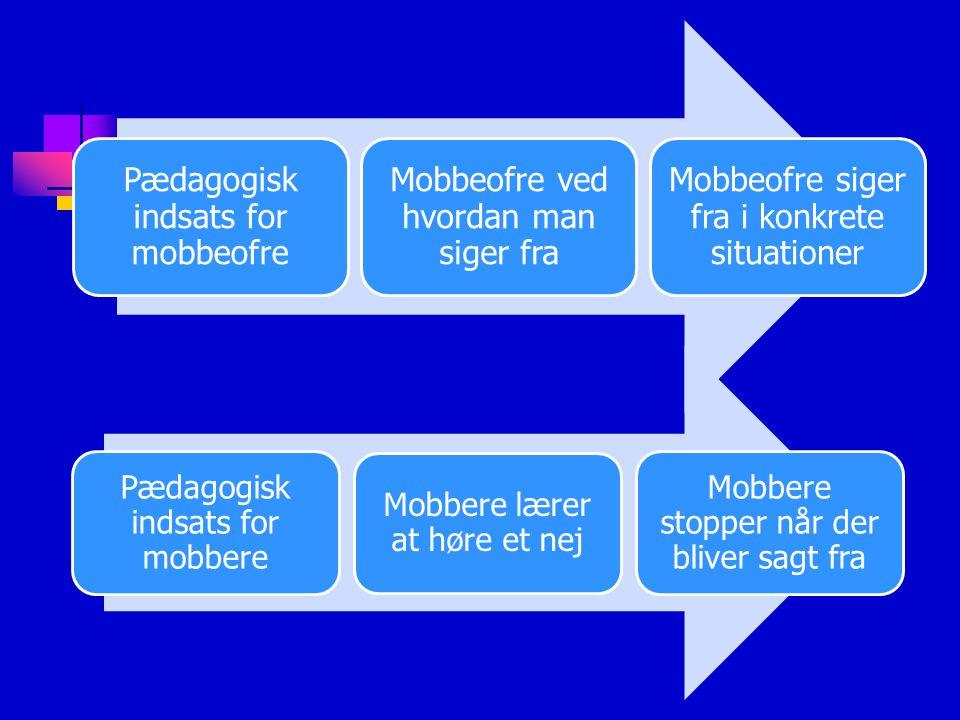 Pædagogisk indsats for mobbeofre Mobbeofre ved hvordan man siger fra