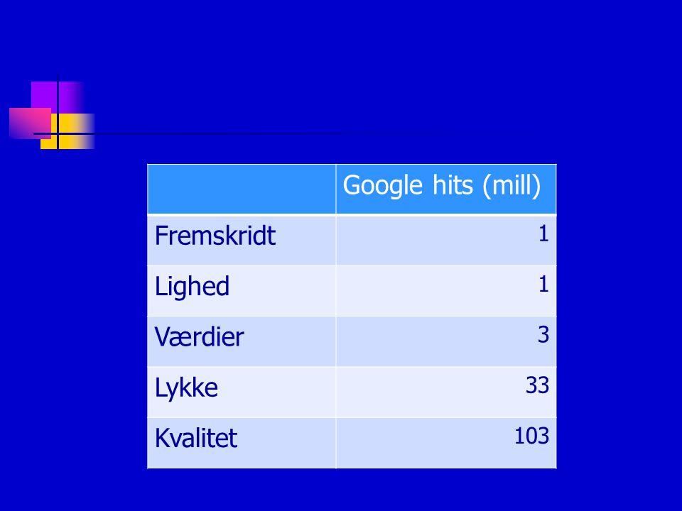 Google hits (mill) Fremskridt 1 Lighed Værdier 3 Lykke 33 Kvalitet 103