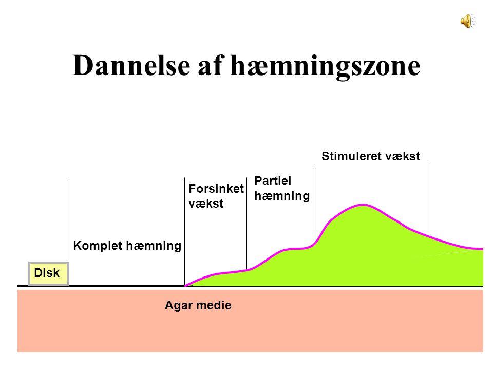 Dannelse af hæmningszone
