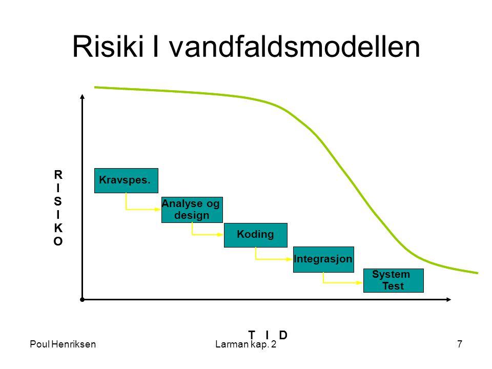 Risiki I vandfaldsmodellen