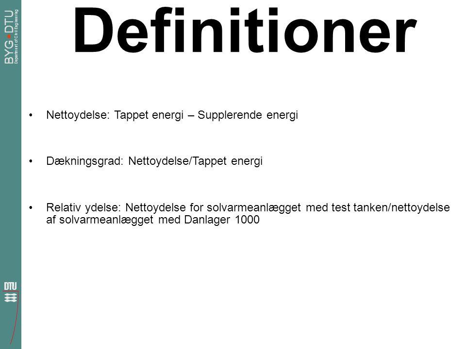 Definitioner Nettoydelse: Tappet energi – Supplerende energi