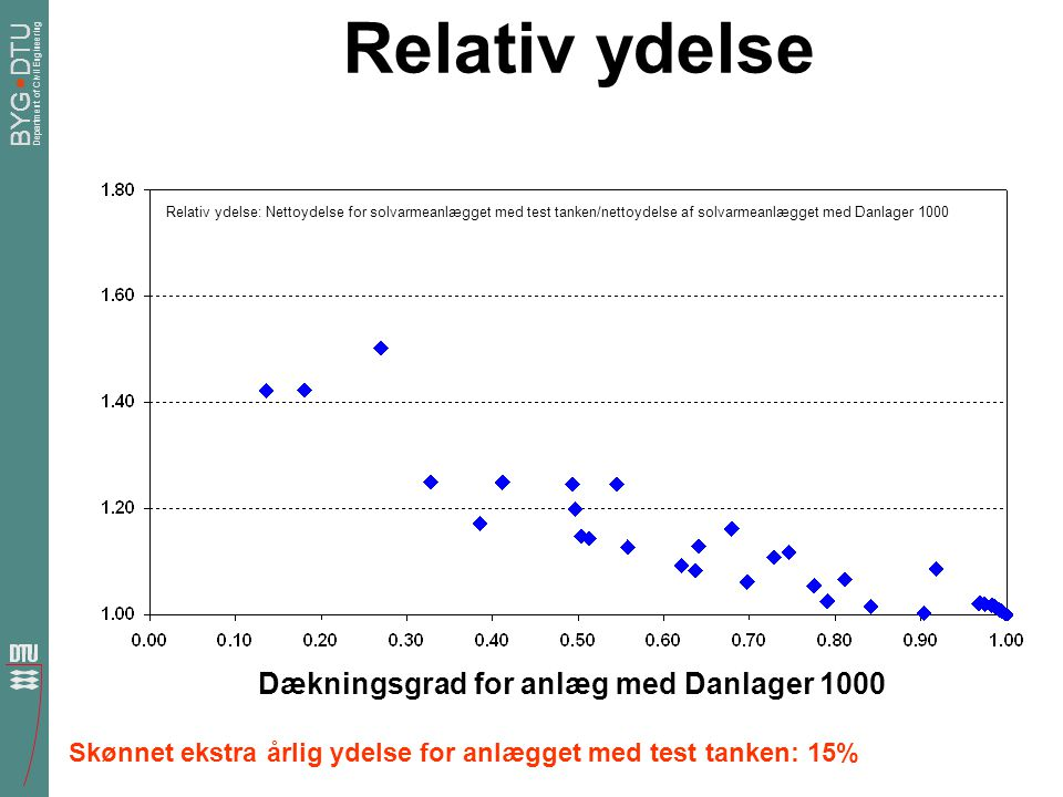 Relativ ydelse Dækningsgrad for anlæg med Danlager 1000
