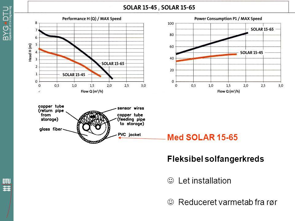 Med SOLAR 15-65 Fleksibel solfangerkreds Let installation Reduceret varmetab fra rør
