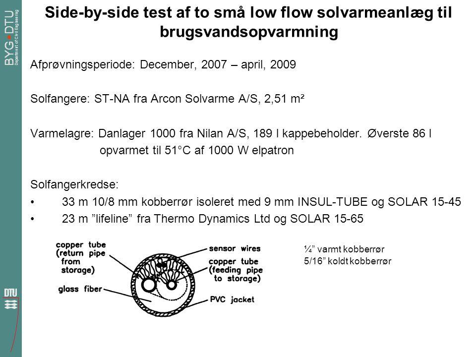 Side-by-side test af to små low flow solvarmeanlæg til brugsvandsopvarmning