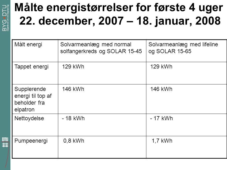 Målte energistørrelser for første 4 uger 22. december, 2007 – 18
