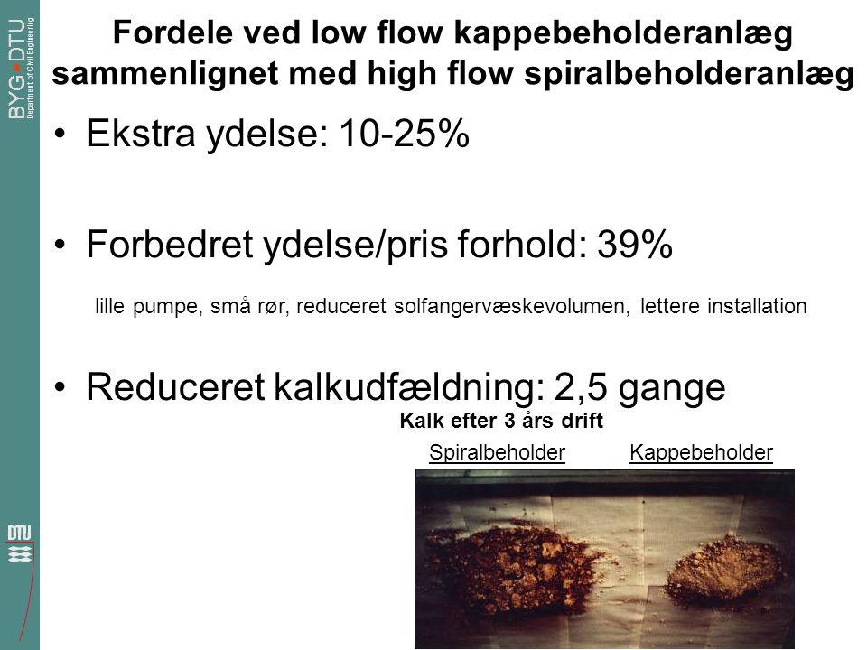 Forbedret ydelse/pris forhold: 39%
