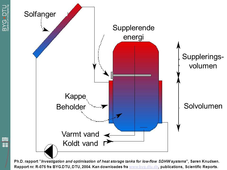 Solfanger Supplerende energi Supplerings-volumen Kappe Solvolumen